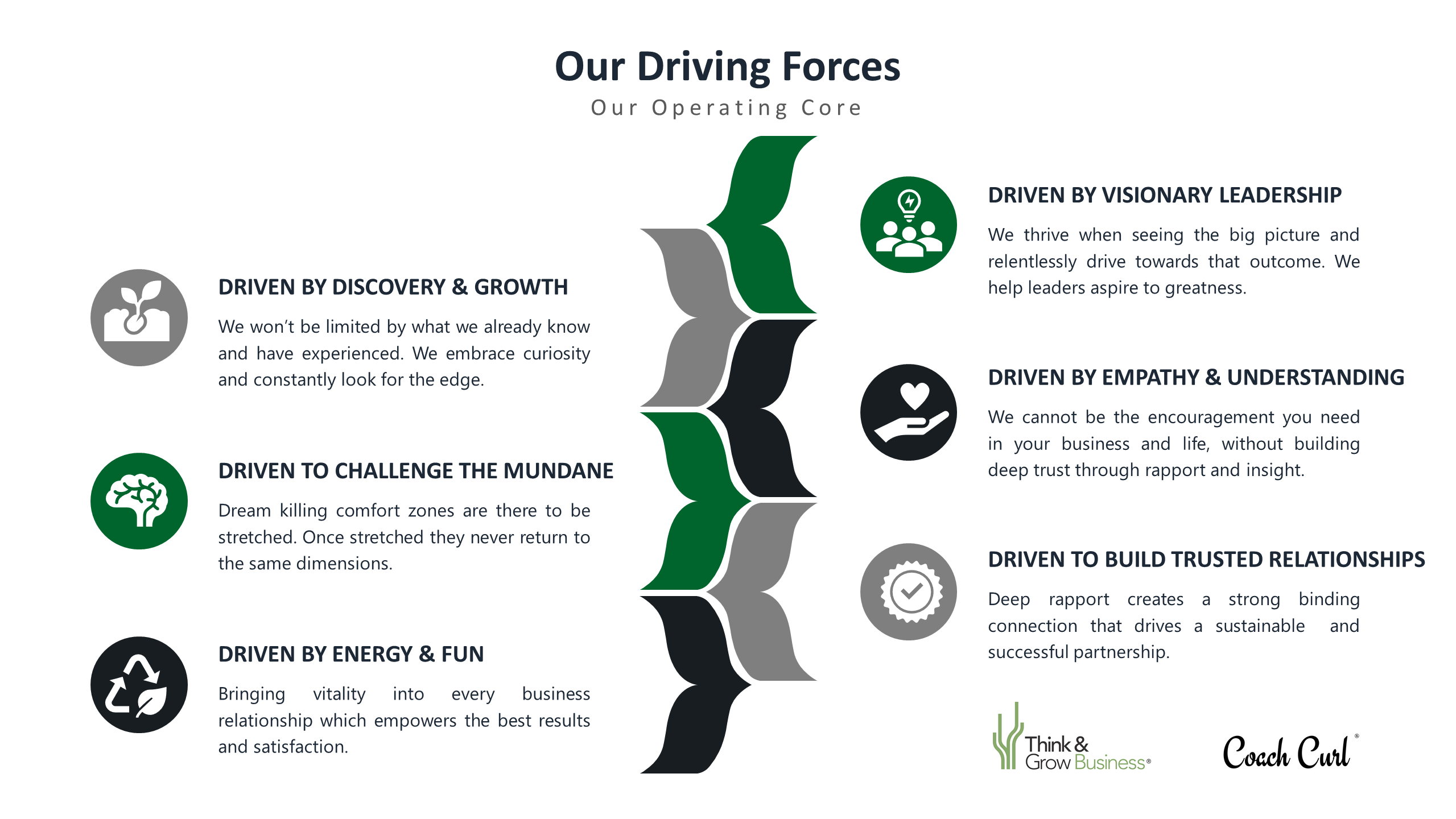 Our Driving Forces in Business