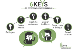 Six Keys to Effective Conversations